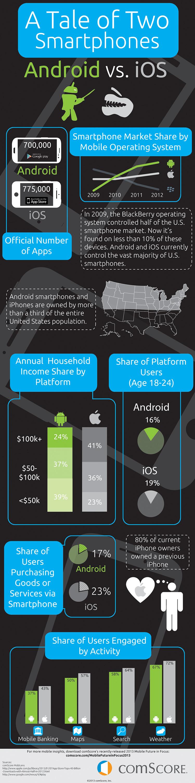 Android vs. iOS statistics
